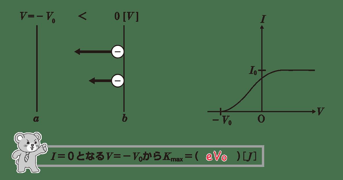 高校物理 原子4 ポイント2 全部 空欄埋める