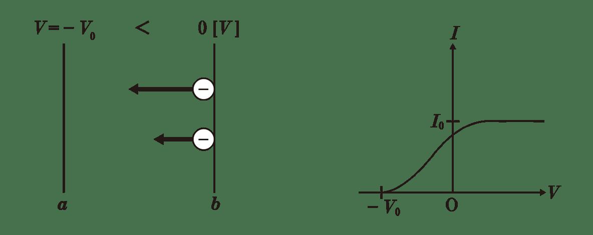 高校物理 原子4 ポイント2 2つの図