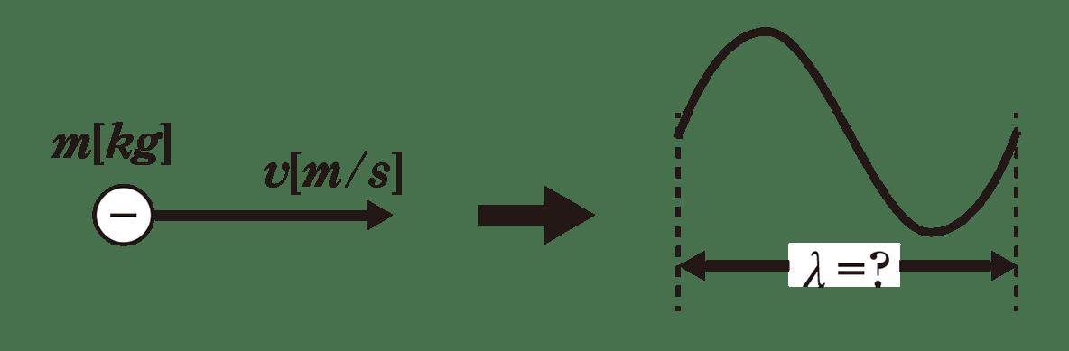 高校物理 原子6 ポイント1 図