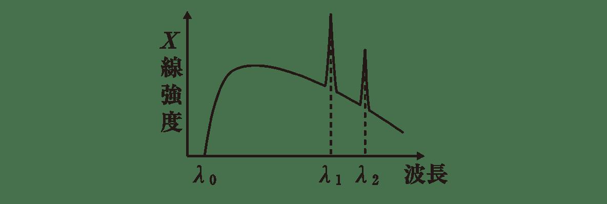 高校物理 原子10 ポイント2 右側の図