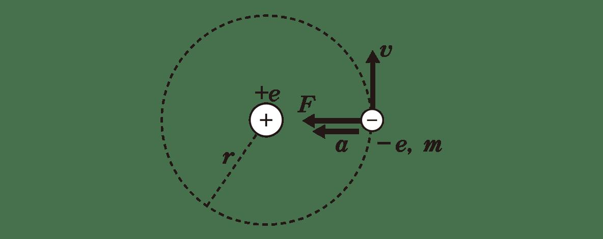 高校物理 原子7 ポイント1 図