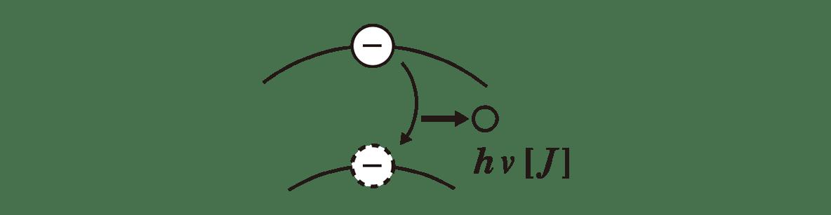 高校物理 原子9 ポイント1 図