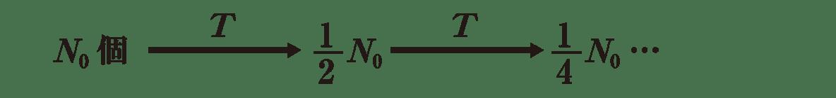 高校物理 原子13 ポイント1 N0個から1/4N0までの式