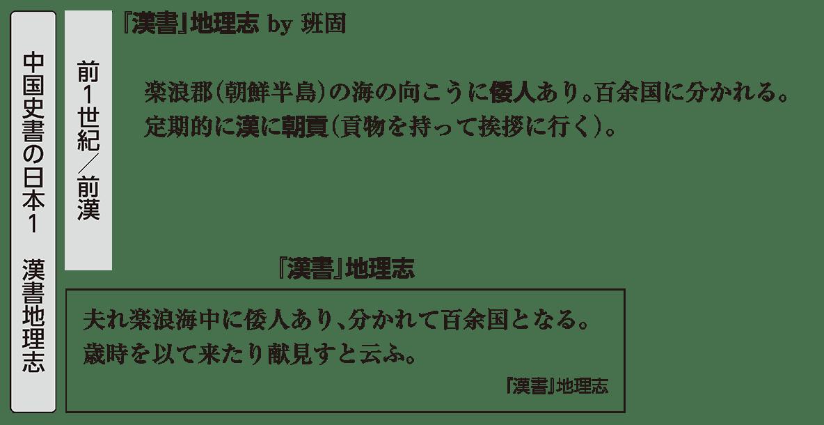 弥生時代の政治1 ポイント1 漢書地理志