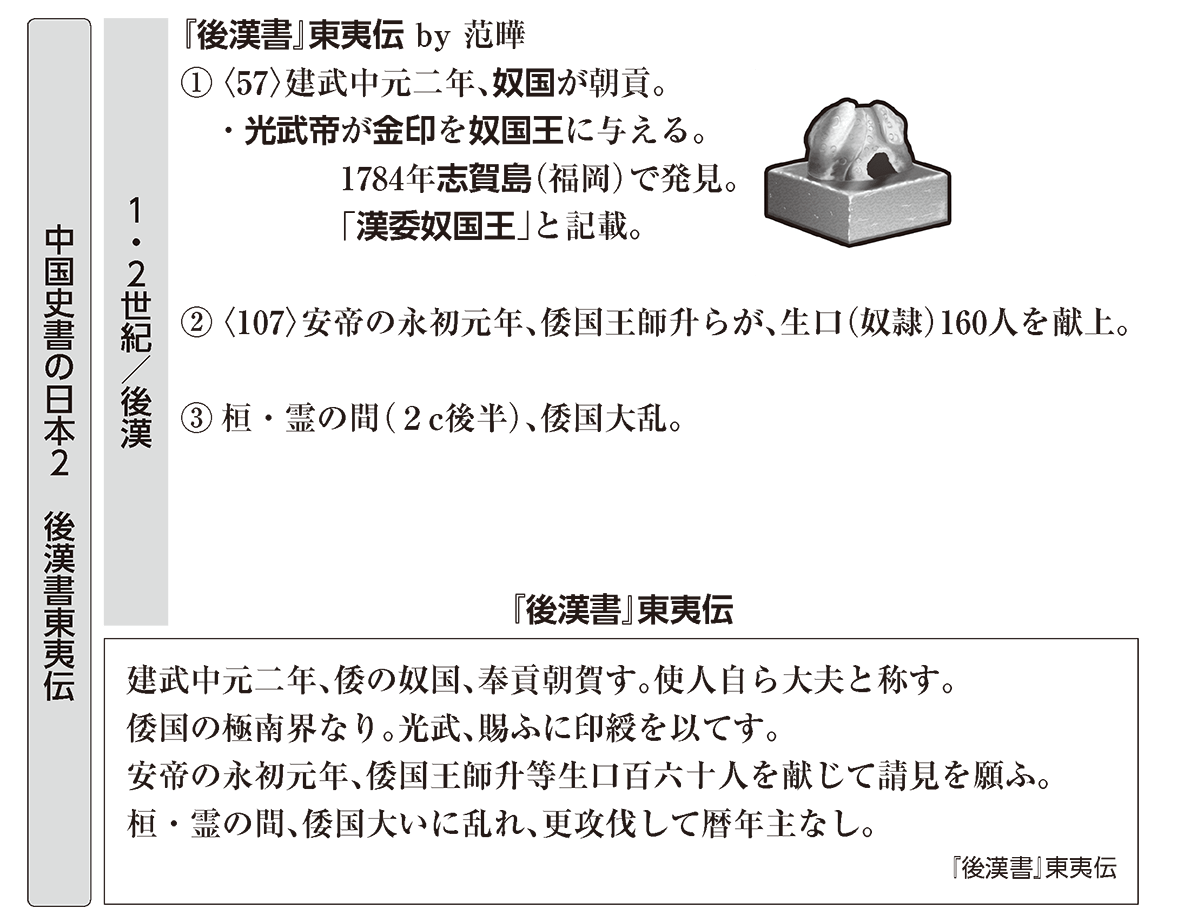 弥生時代の政治1 ポイント2 後漢書東夷伝