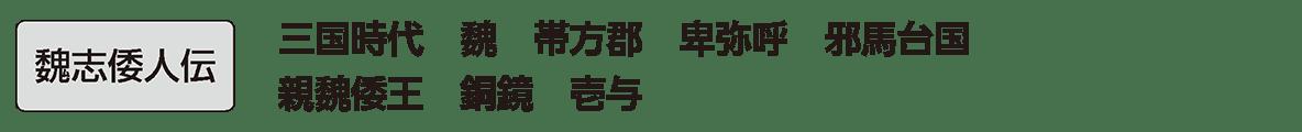 弥生時代の政治2 単語 『魏志』倭人伝 再利用