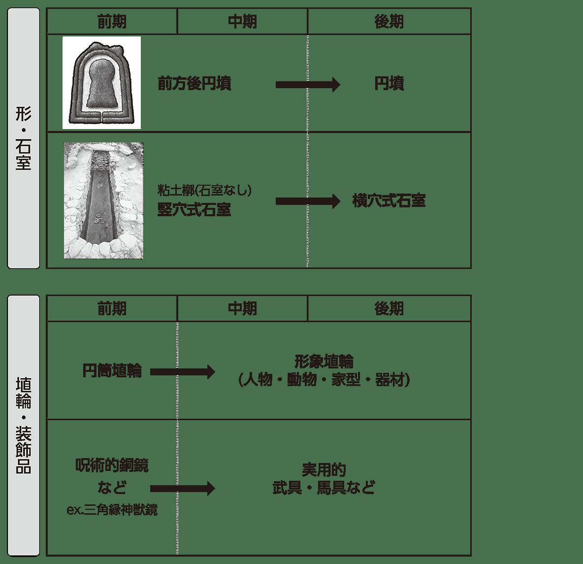 古墳文化1 ポイント1・2 形・石室と埴輪・装飾品
