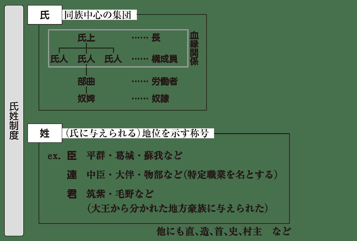 ヤマト政権1 ポイント2 氏姓制度