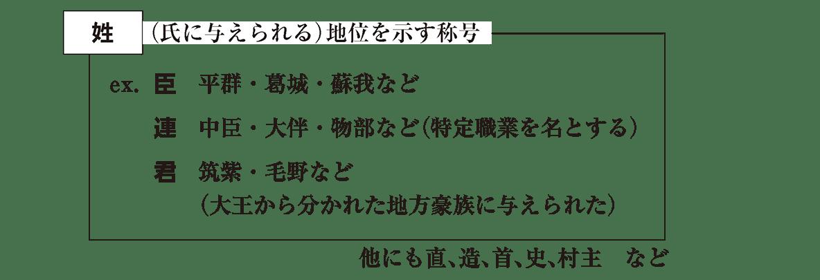 高校日本史16 ポイント2 姓の図