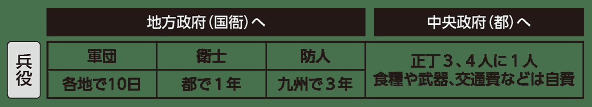 律令制度4 ポイント1 税制の表(上の地方政府へ/中央政府へ の棒+「兵役」の行)