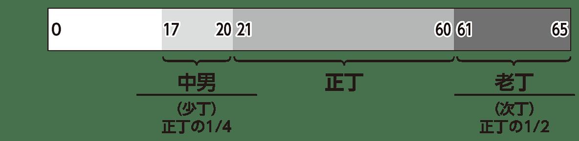 律令制度4 ポイント2 棒グラフと下の説明部分