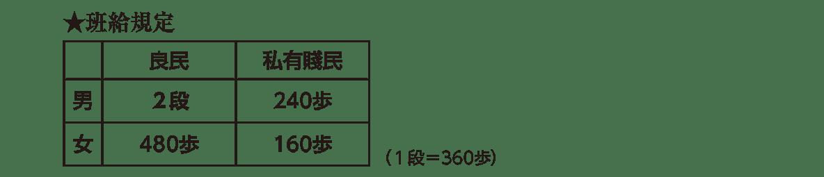 律令制度5 ポイント3 ★班給規定のところ