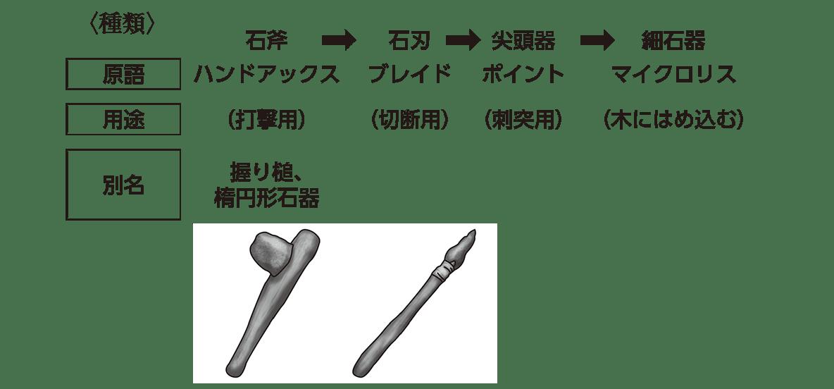 高校日本史2 ポイント2 2行目以降の表~図版まで