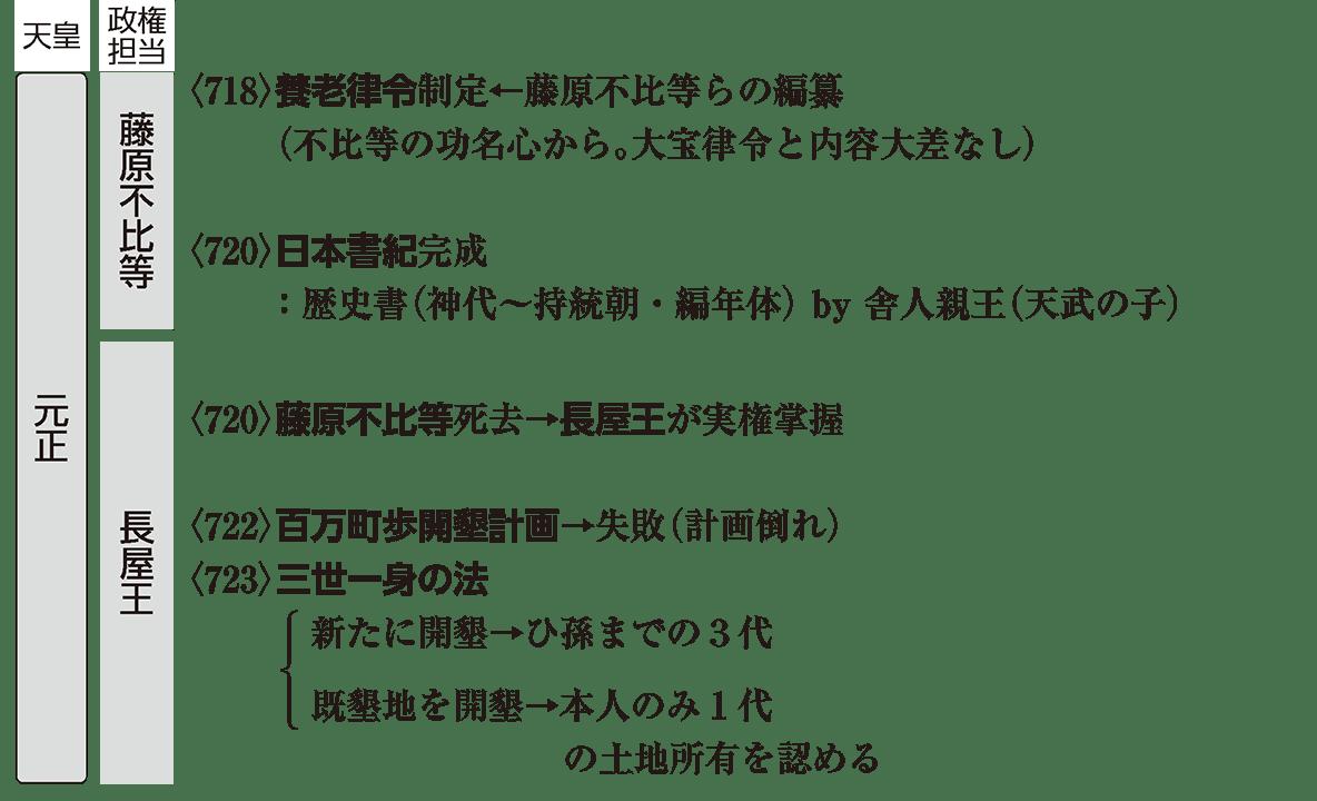 奈良時代1 ポイント2 元正天皇