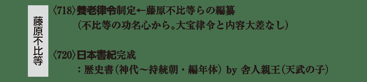 奈良時代1 ポイント2 左棒「藤原不比等」の部分