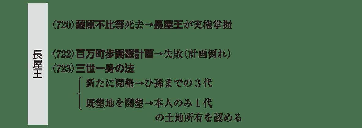 奈良時代1 ポイント2 左棒「長屋王」の部分