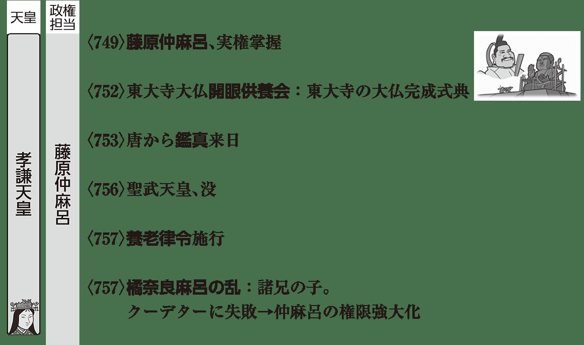 奈良時代4 ポイント1 孝謙天皇の時代