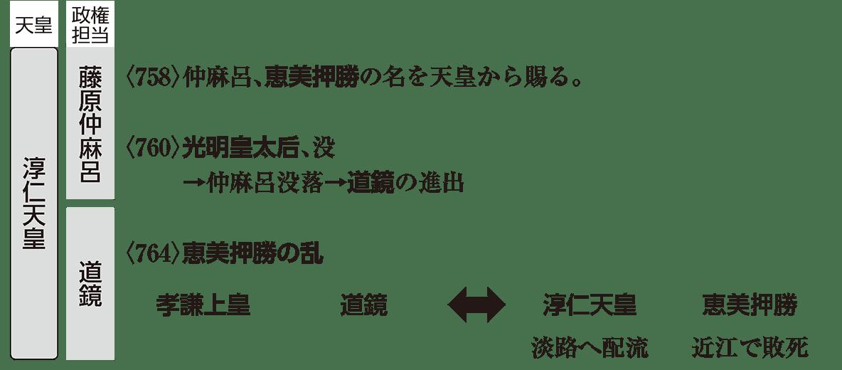 奈良時代4 ポイント2 淳仁天皇の時代