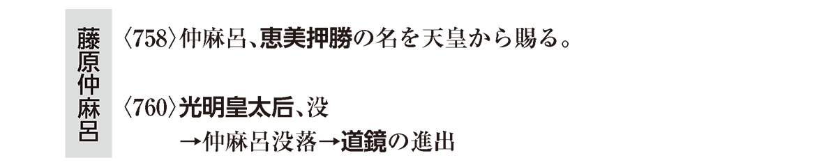 奈良時代4 ポイント2 左棒 藤原仲麻呂の部分