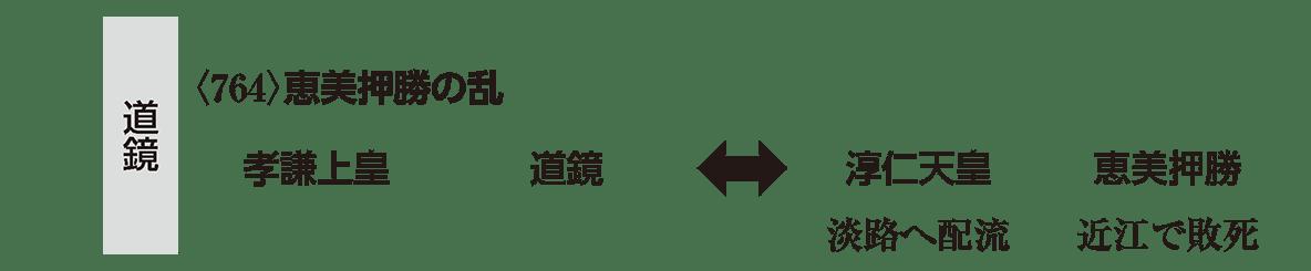 奈良時代4 ポイント2 左棒 道鏡の部分(恵美押勝の乱のところ)のみ