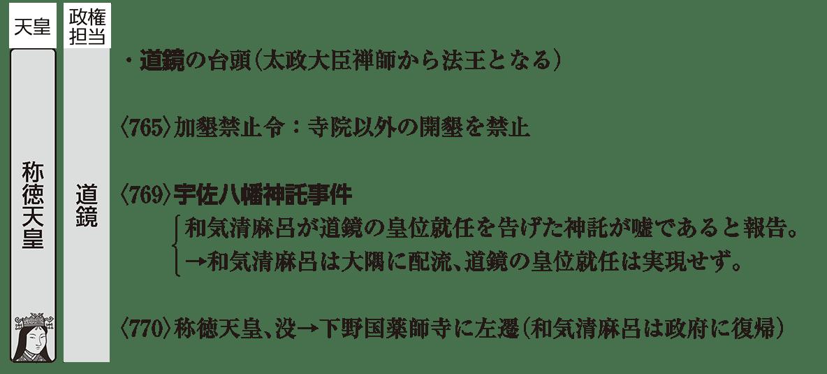 奈良時代4 ポイント3 称徳天皇の時代