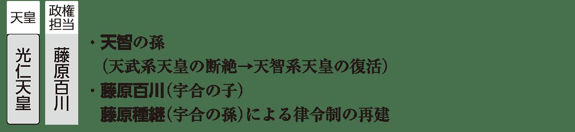 奈良時代5 ポイント1 光仁天皇の時代