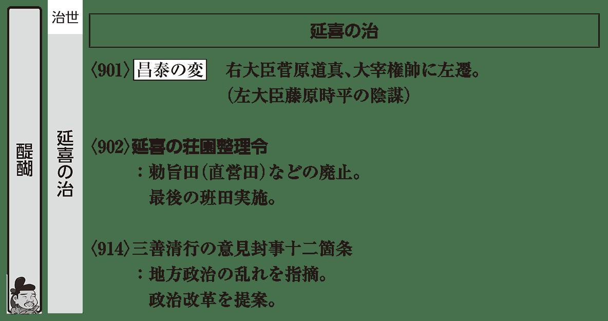 平安時代4 ポイント1 醍醐/延喜の治