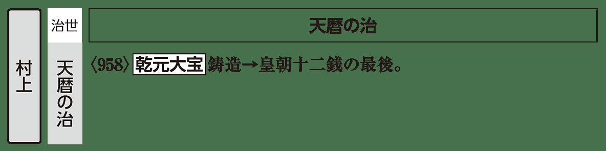 平安時代4 ポイント3 村上天皇/天暦の治