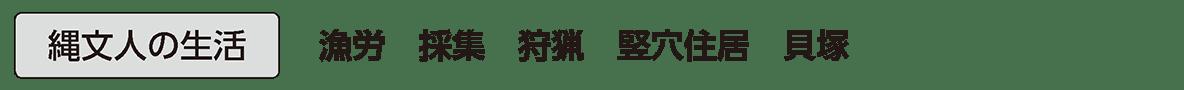 縄文時代1 単語1 縄文人の生活