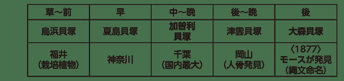 高校日本史4 ポイント1 縄文人の生活 貝塚表のみ