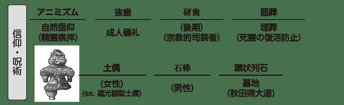 縄文時代2 ポイント3 信仰・呪術
