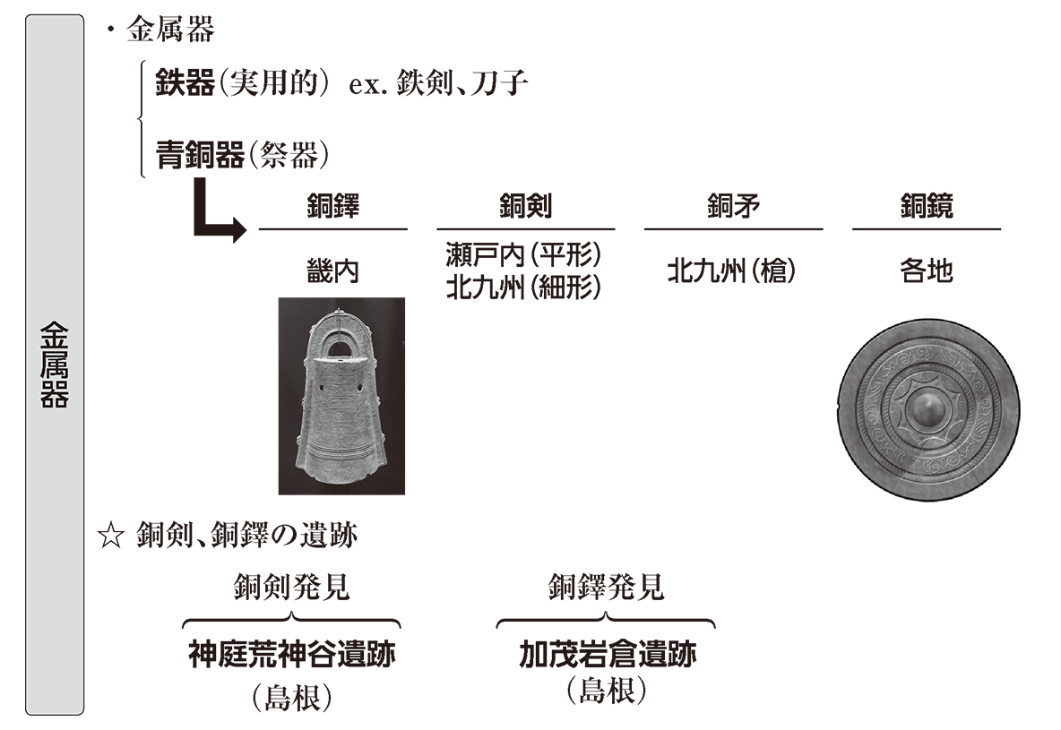 弥生文化1 ポイント3 金属器