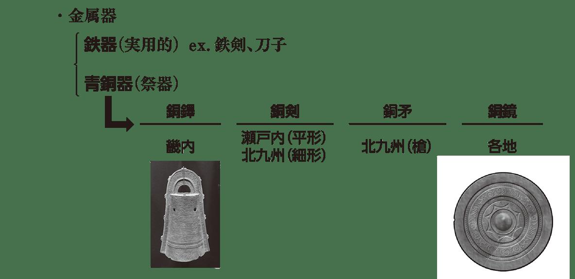 高校日本史7 ポイント3 「・金属器」の部分の表と図