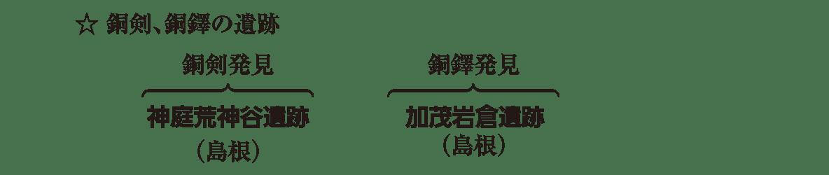 高校日本史7 ポイント3 銅剣、銅鐸の遺跡