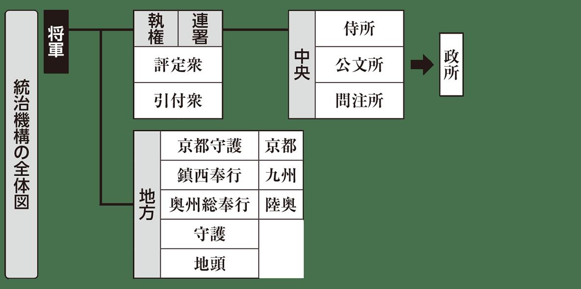 中世10 ポイント1 統治機構の全体図