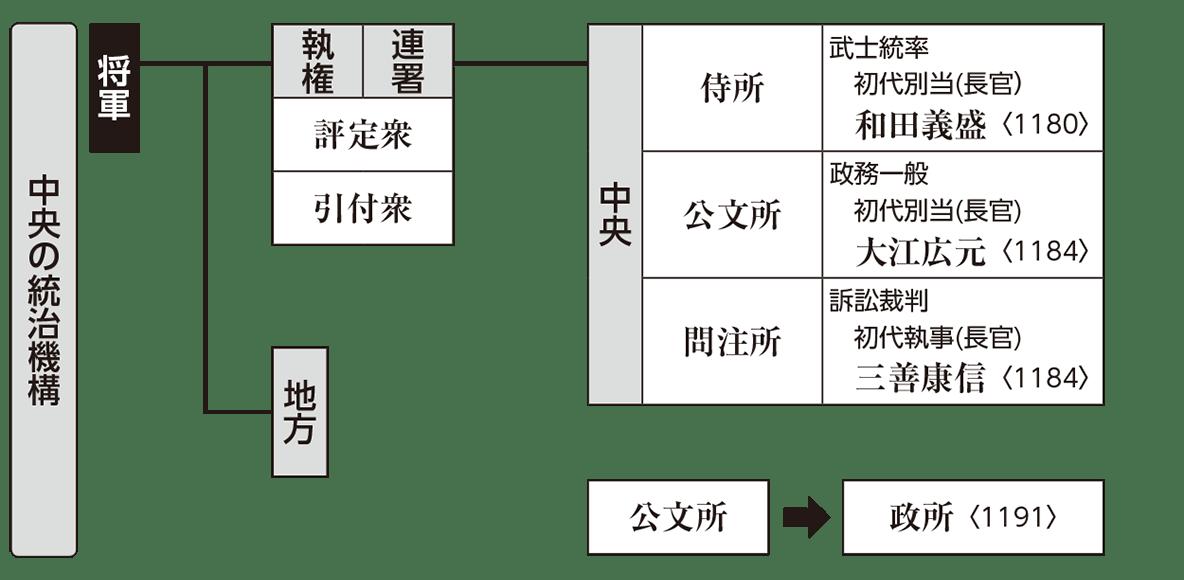 中世10 ポイント2 中央の統治機構