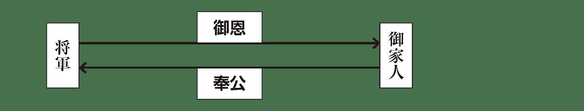 中世11 ポイント1 封建制度 図のみ