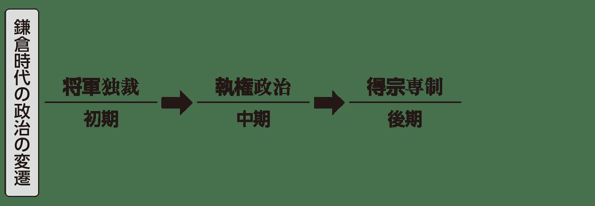 中世13 ポイント1 鎌倉時代の政治の変遷