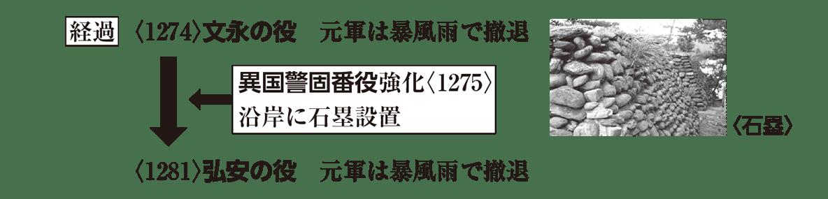 中世16 ポイント2 <1274>~<1281>の行まで。<1281>の下の矢印や結果は除く、右の画は入れる