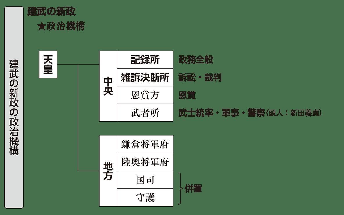 中世22 ポイント2 建武の新政の政治機構