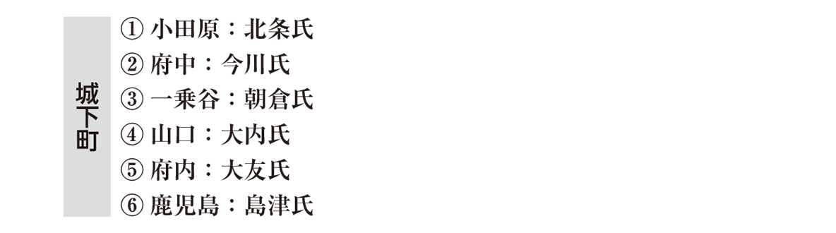 中世37 ポイント2 ①~⑥の文字部分
