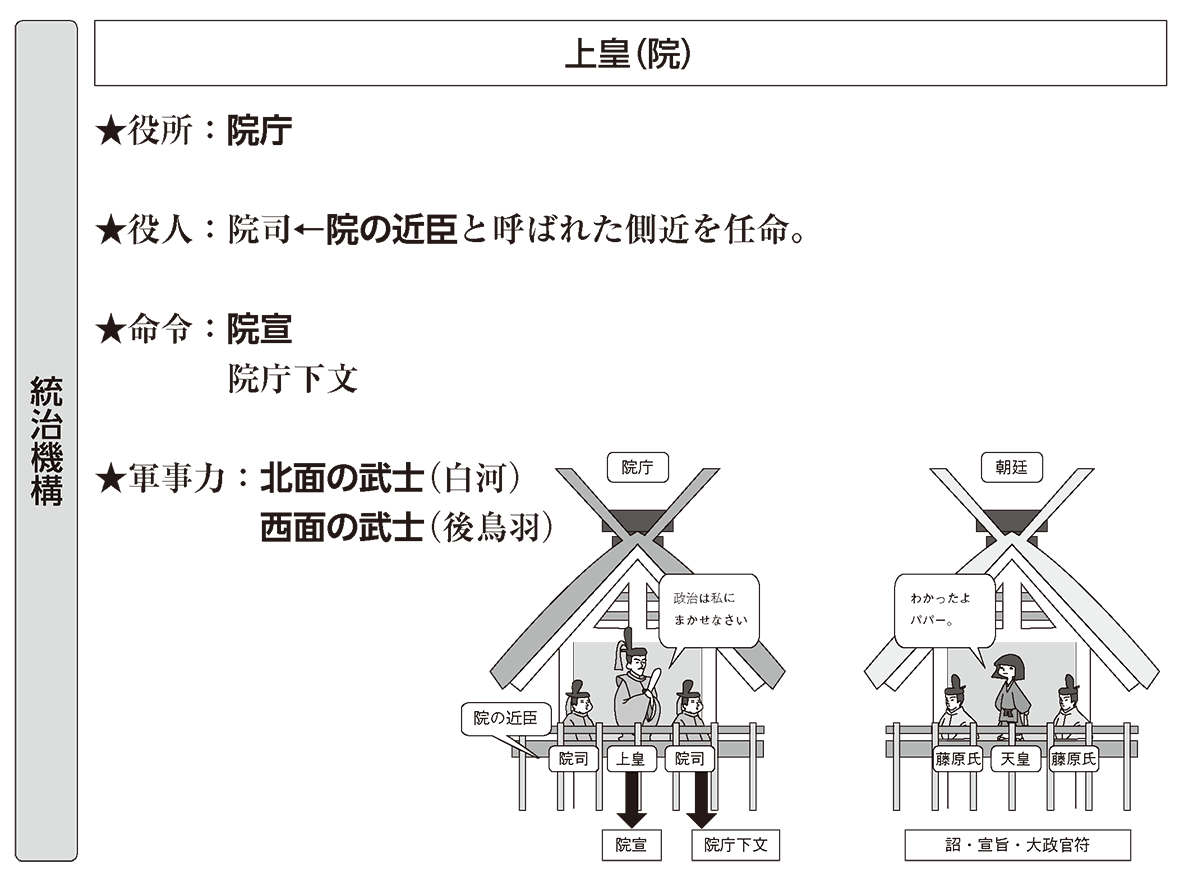中世4 ポイント2 統治機構