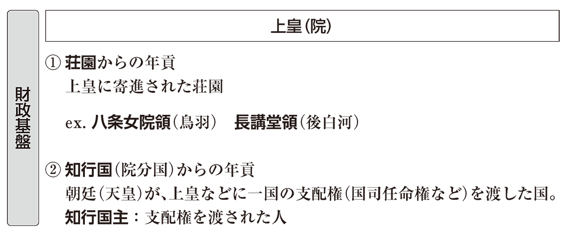 中世4 ポイント3 財政基盤