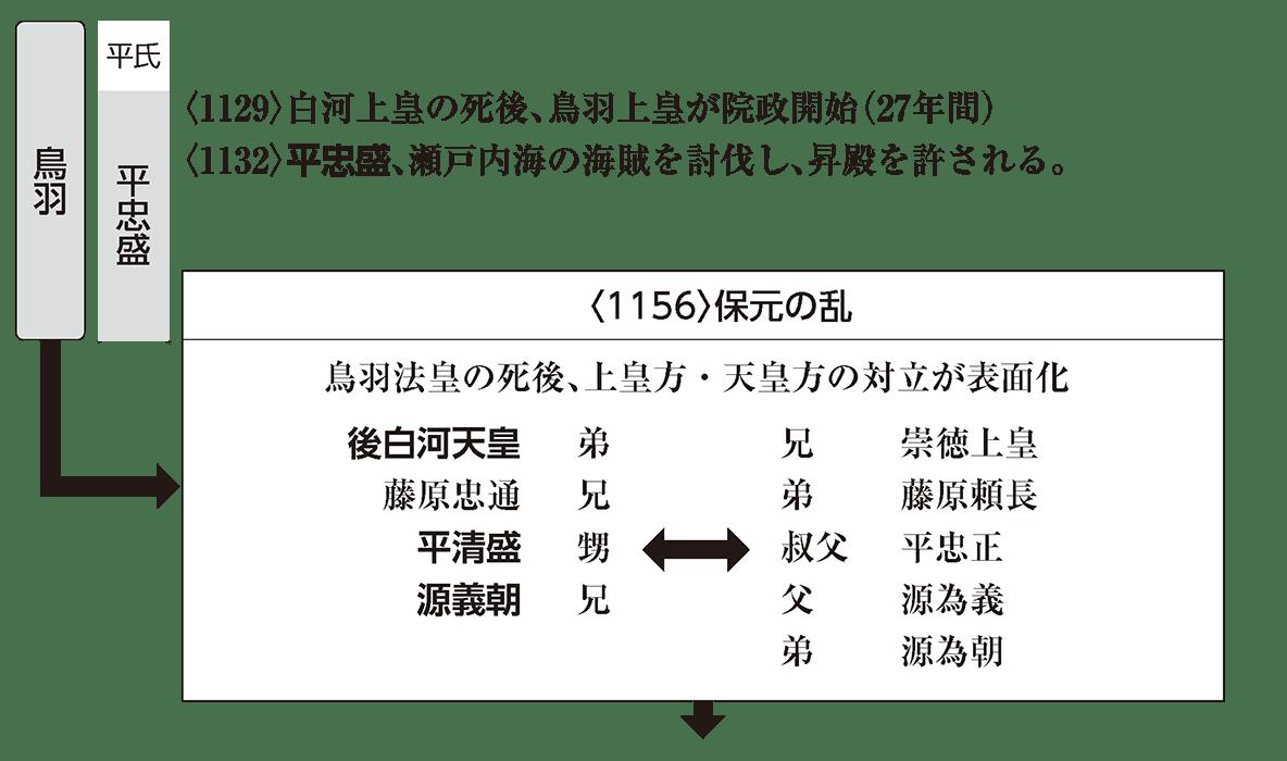 中世5 ポイント2 鳥羽院政・保元の乱 下にのびる矢印まで含む