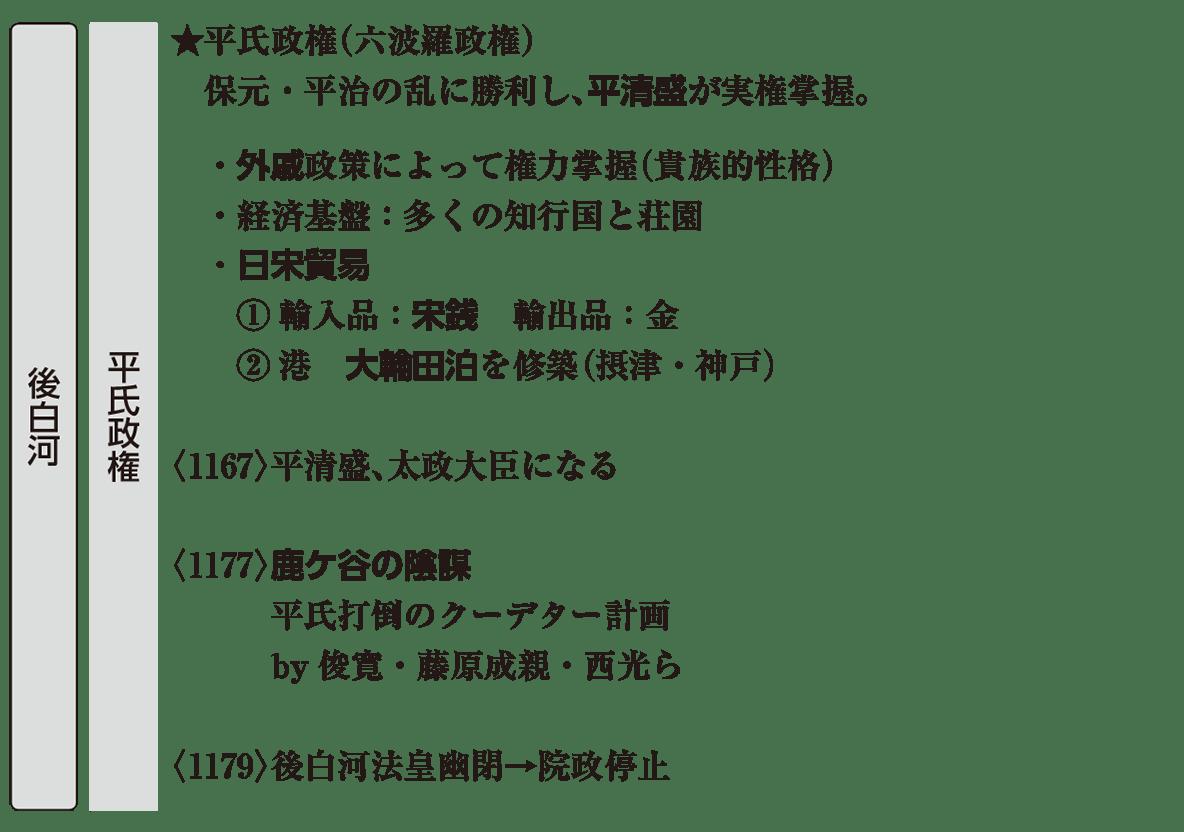 中世7 ポイント1 平氏政権