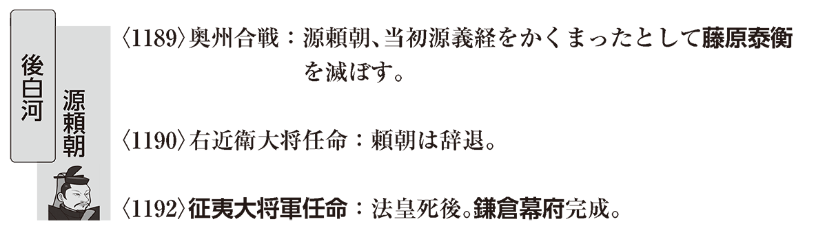 中世8 ポイント2 鎌倉幕府の成立