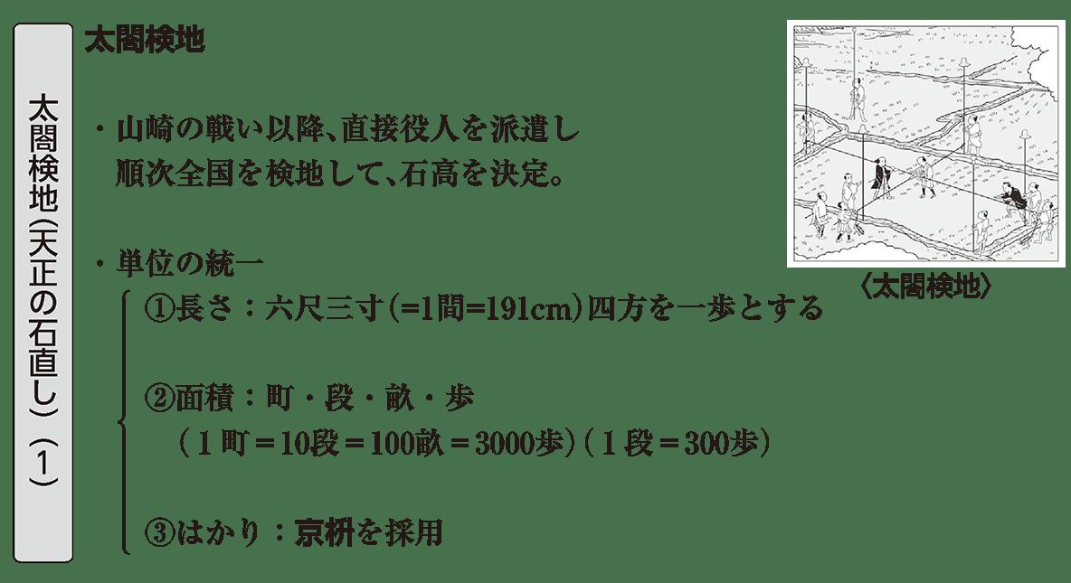 近世10 ポイント1 太閤検地(天正の石直し)(1)