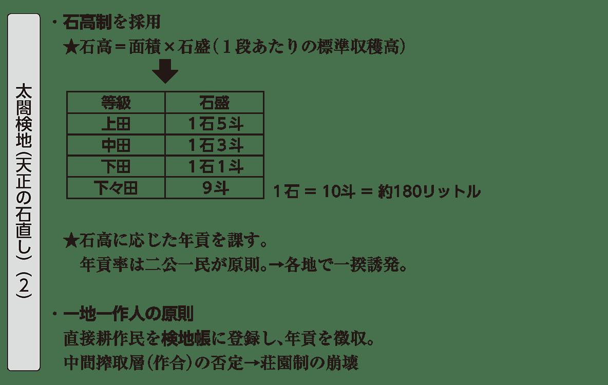 近世10 ポイント2 太閤検地(天正の石直し)(2)
