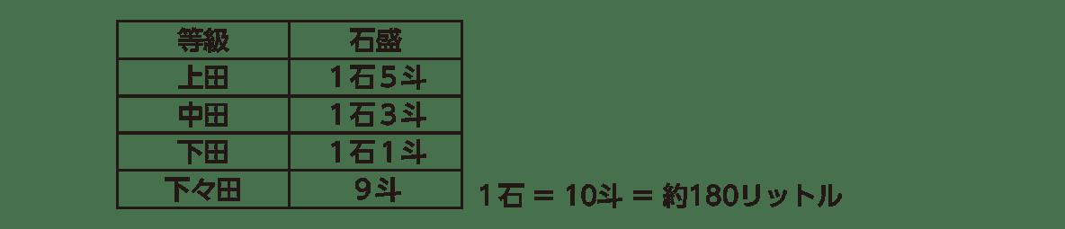 近世10 ポイント2 等級と石盛の表(表右下の注釈入り)
