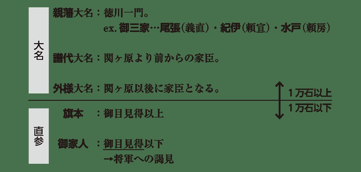 近世17 ポイント1 幕府の軍事基盤(武士の種類)全体:一番左のアイコン無しで、大名・直参のアイコンは残す